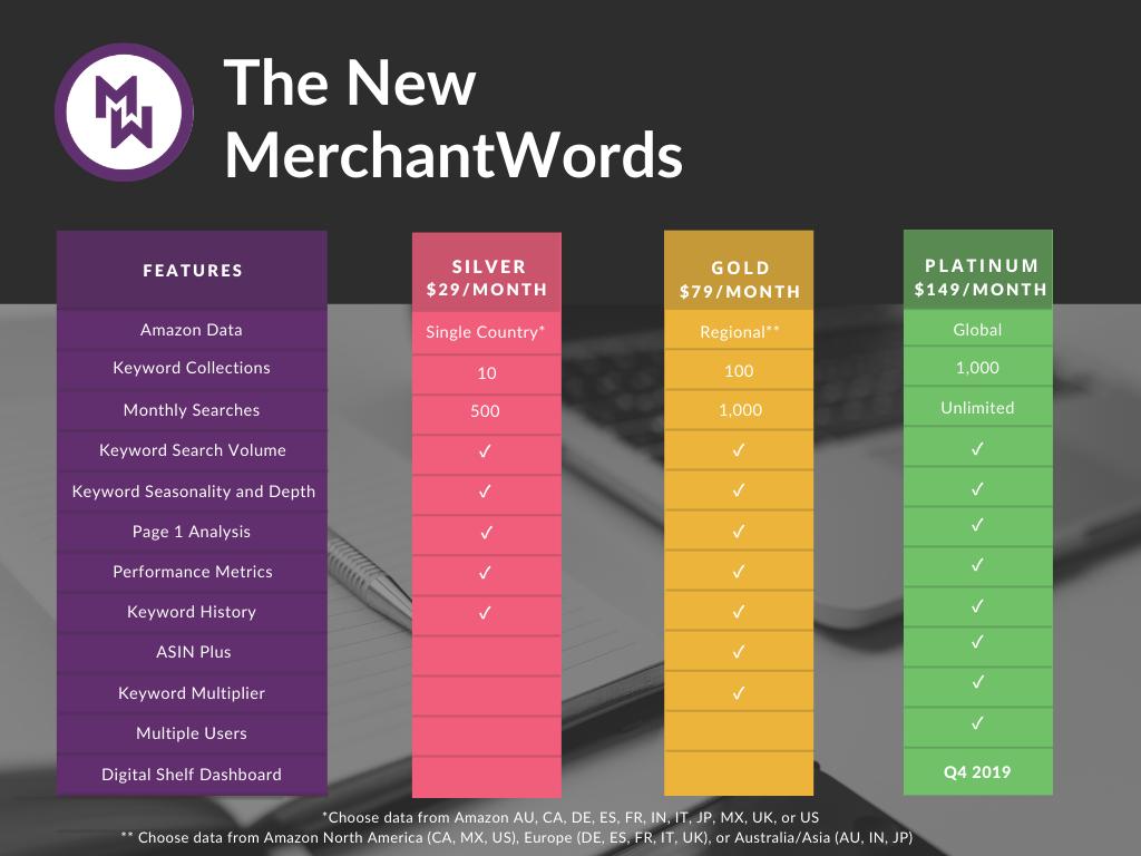 MerchantWords Pricing Plans