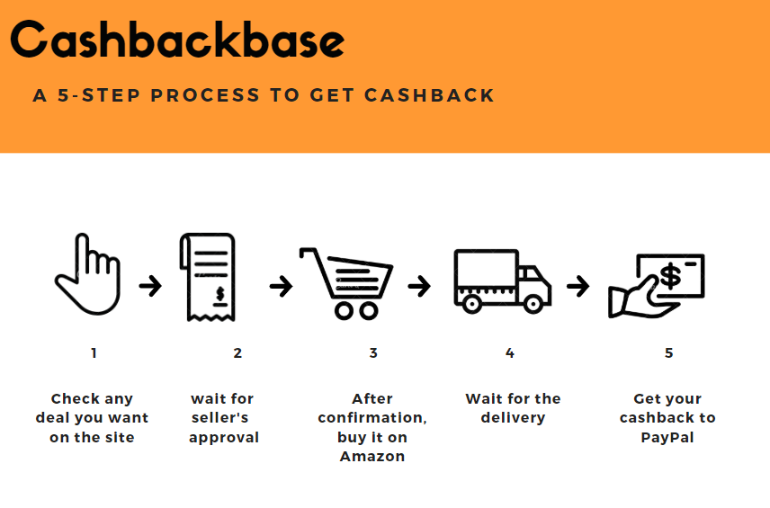 how to get amazon free items on Cashbackbase