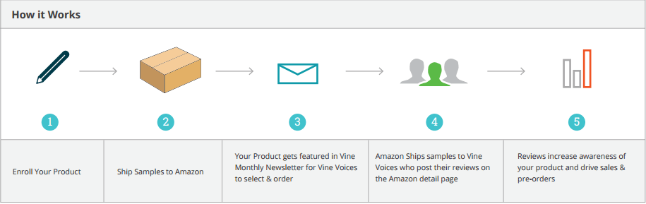 how amazon vine program works