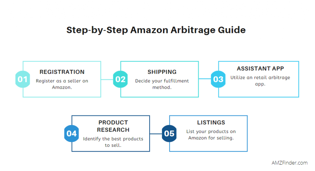 Amazon Retail Arbitrage-AMZFinder